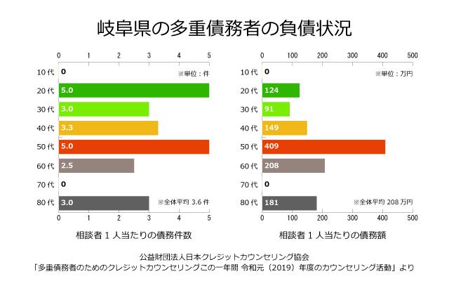岐阜県の債務者の負債状況