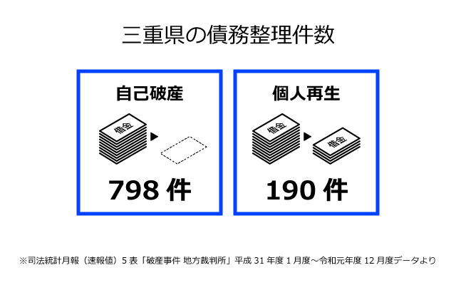 三重県の債務整理件数