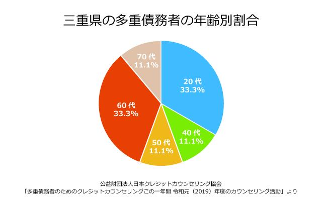 三重県の債務者の年齢別割合