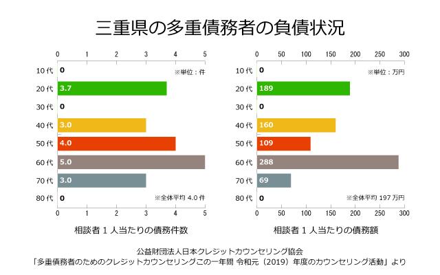 三重県の債務者の負債状況
