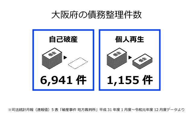 大阪府の債務整理件数