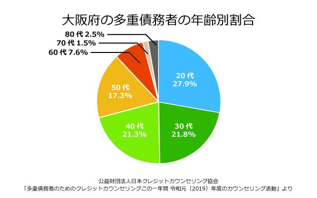 大阪府の債務者の年齢別割合