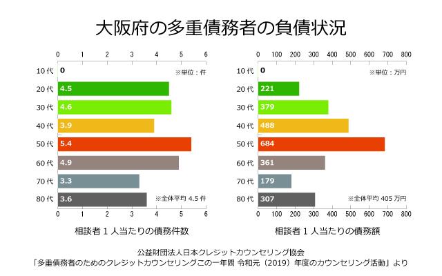 大阪府の債務者の負債状況