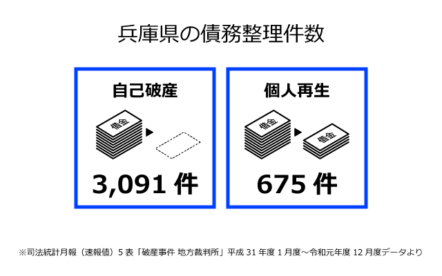 兵庫県の債務整理件数