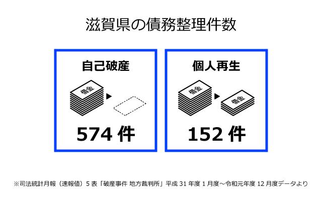 滋賀県の債務整理件数