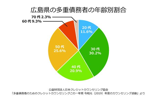 広島県の債務者の年齢別割合
