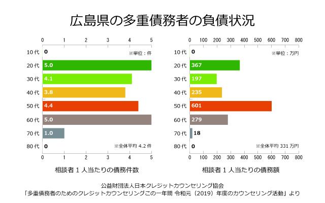 広島県の債務者の負債状況