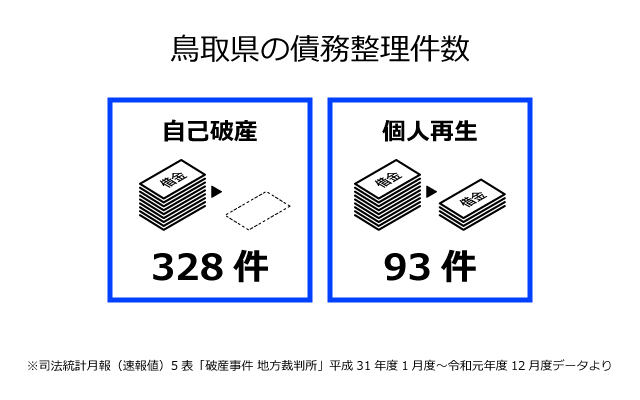 鳥取県の債務整理件数