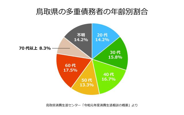 鳥取県の債務者の年齢別割合