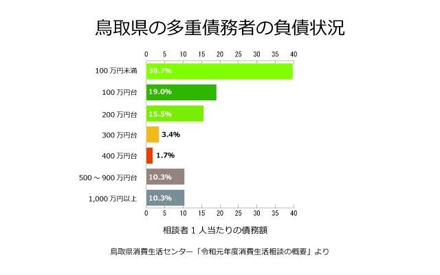鳥取県の債務者の負債状況