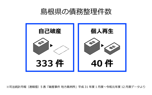 島根県の債務整理件数