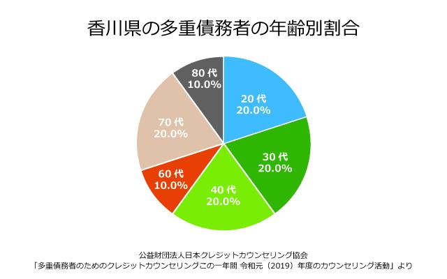 香川県の債務者の年齢別割合