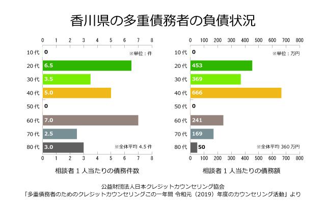 香川県の債務者の負債状況