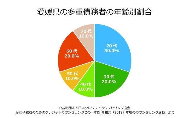 愛媛県の債務者の年齢別割合