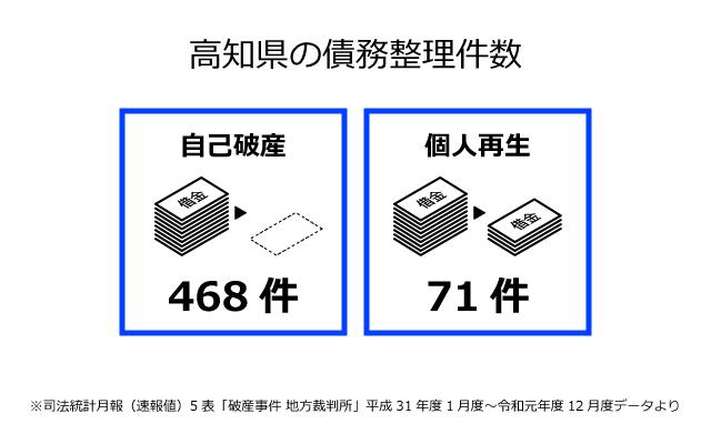 高知県の債務整理件数