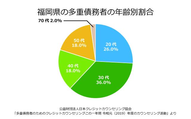 福岡県の債務者の年齢別割合