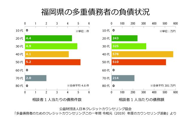 福岡県の債務者の負債状況