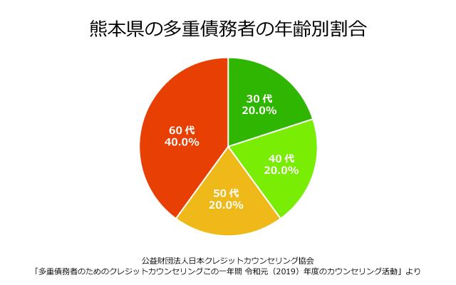 熊本県の債務者の年齢別割合