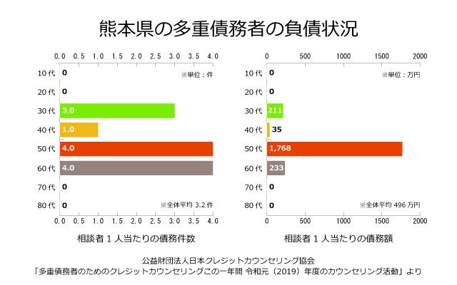 熊本県の債務者の負債状況