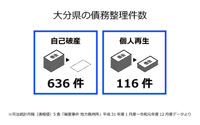 大分県の債務整理件数