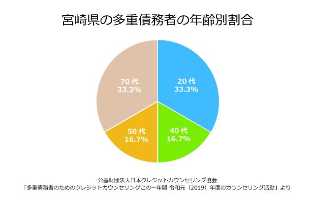 宮崎県の債務者の年齢別割合