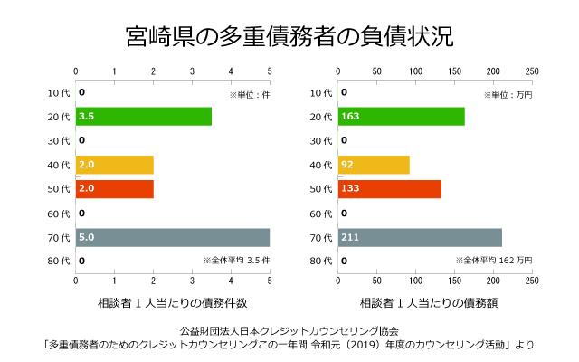 宮崎県の債務者の負債状況