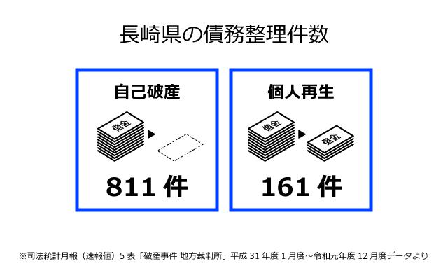 長崎県の債務整理件数