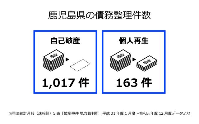 鹿児島県の債務整理件数