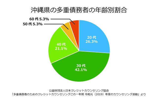 沖縄県の債務者の年齢別割合