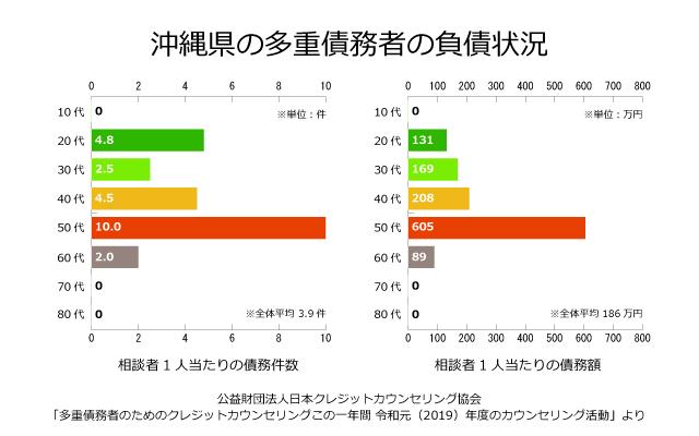 沖縄県の債務者の負債状況