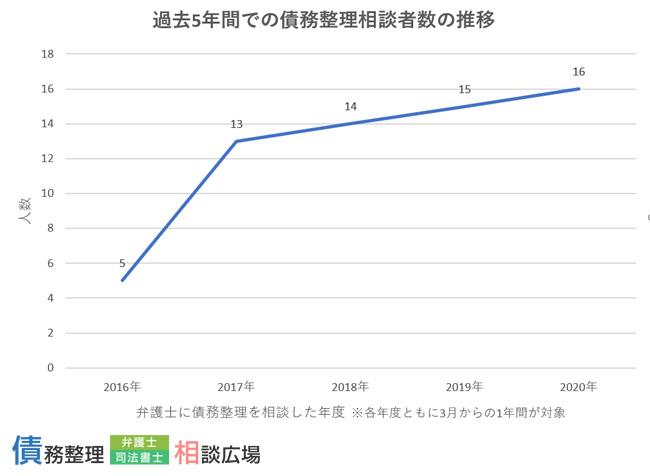 過去5年間での債務整理者相談者数の推移