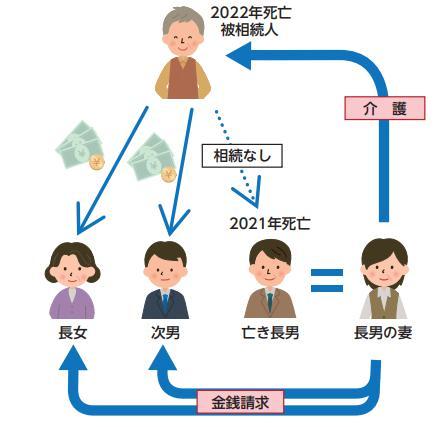 義親の介護・看病をした親族の金銭請求権~2019年相続法改正で法定相続人以外も遺産を受け取れるように