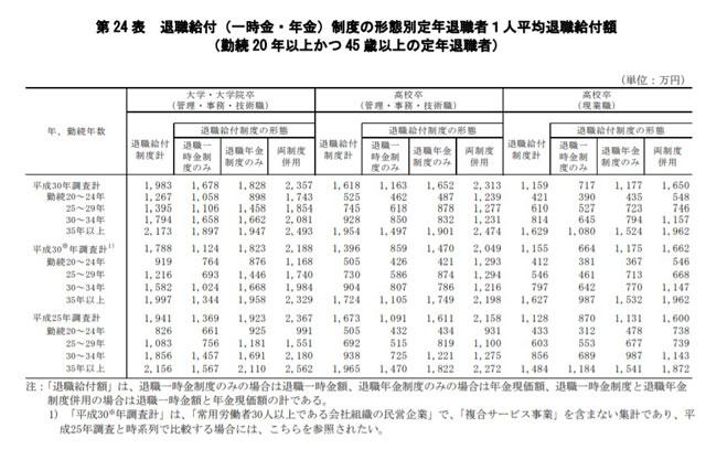 退職給付(一時金・年金)制度の形態別定年退職者1人平均退職給付額(勤続20年以上かつ45歳以上の定年退職者)